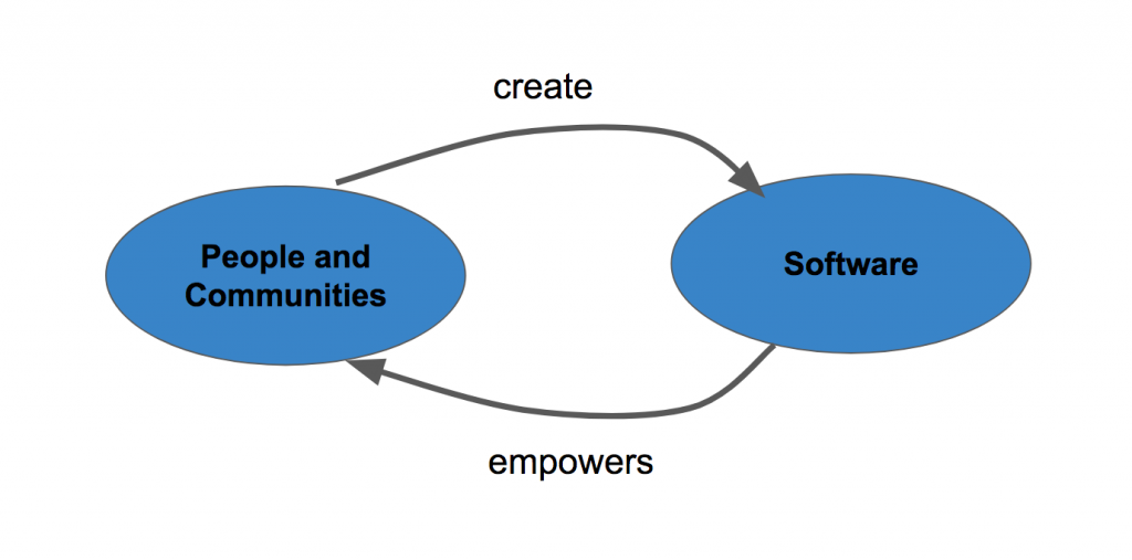 People and communities create software, whch in turn empowers peeople and communities
