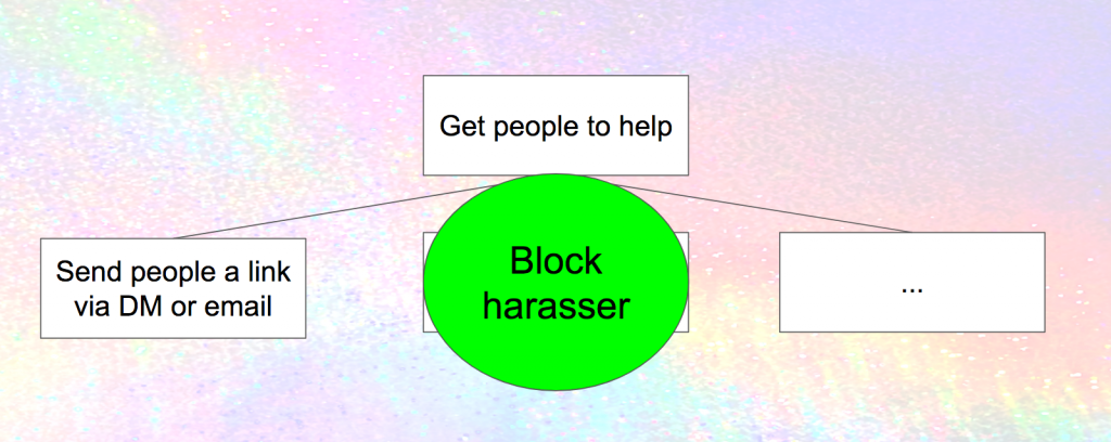 """Similar to the previous diagram but with a big circle """"Block harasser"""" covering up the box saying """"retweet so followers see it"""""""