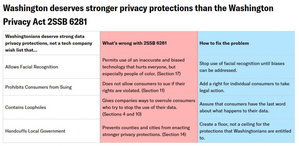 Washington deserves stronger protections than the Washington Privacy Act, 2SSB 6281